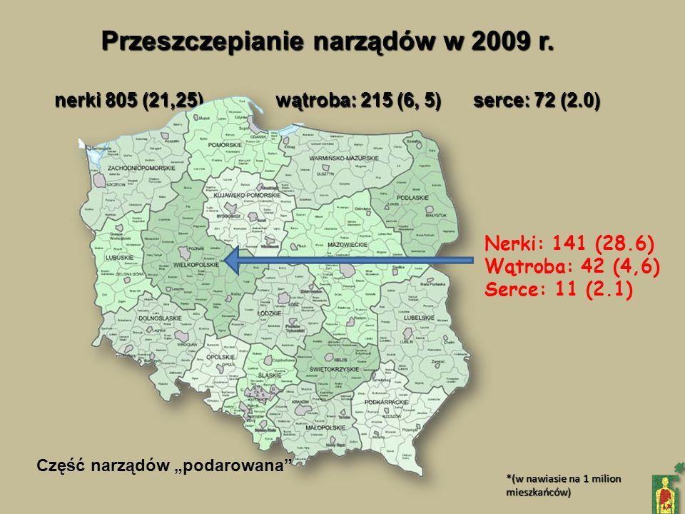 Przeszczepianie narządów w 2009 r