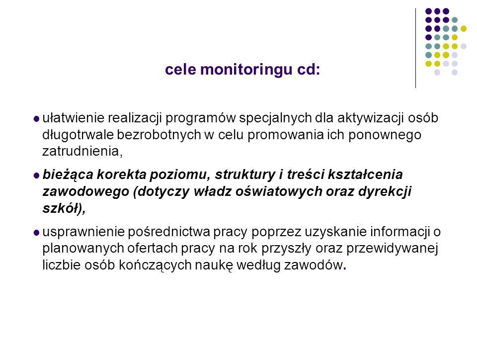 cele monitoringu cd: