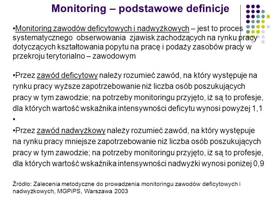 Monitoring – podstawowe definicje