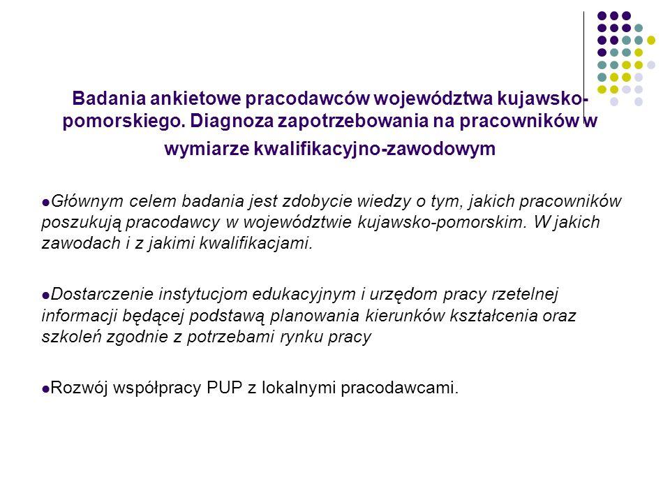 Badania ankietowe pracodawców województwa kujawsko-pomorskiego