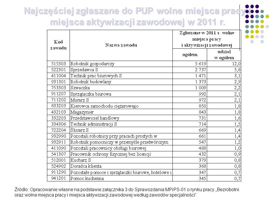 Najczęściej zgłaszane do PUP wolne miejsca pracy i miejsca aktywizacji zawodowej w 2011 r.