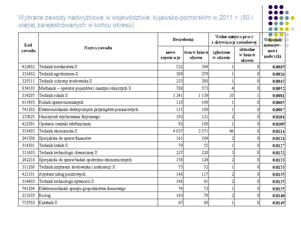 Wybrane zawody nadwyżkowe w województwie kujawsko-pomorskim w 2011 r