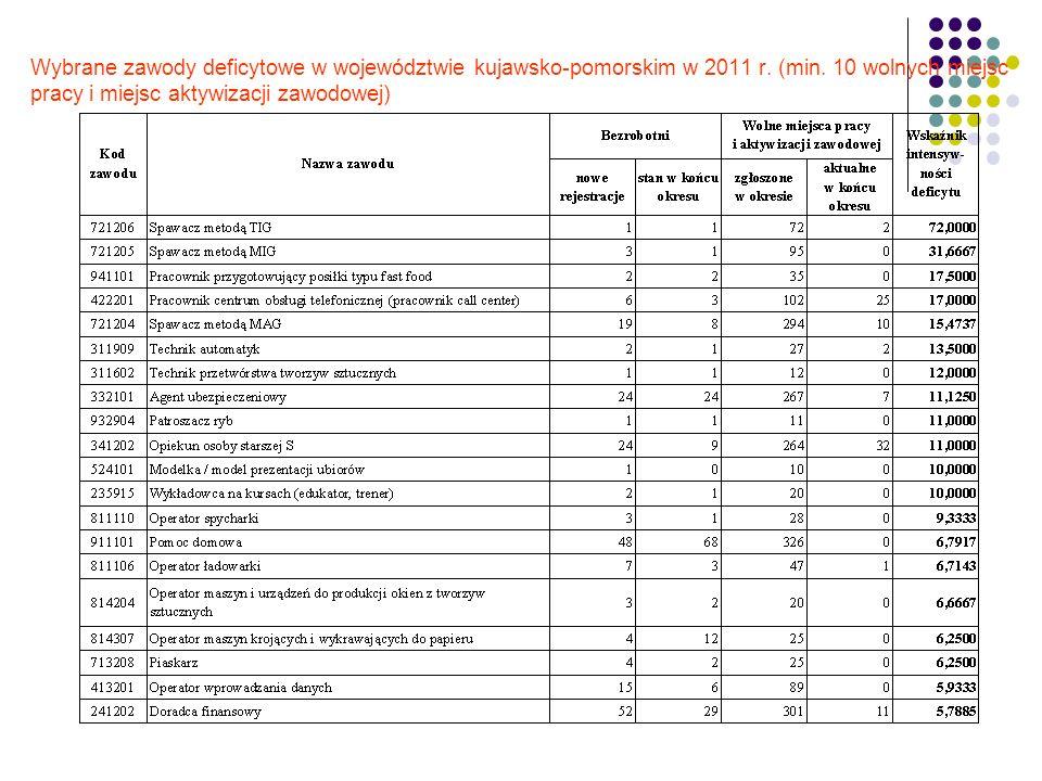 Wybrane zawody deficytowe w województwie kujawsko-pomorskim w 2011 r