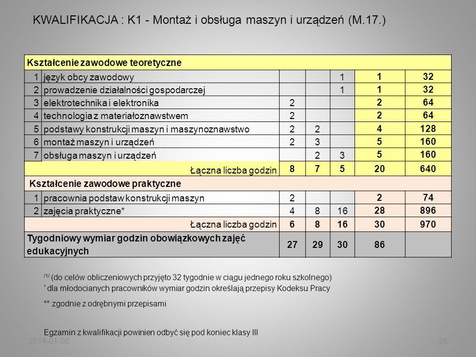 KWALIFIKACJA : K1 - Montaż i obsługa maszyn i urządzeń (M.17.)