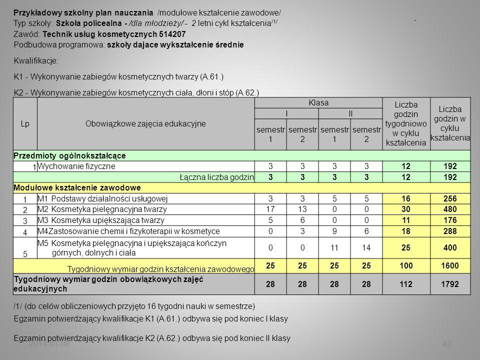 Przykładowy szkolny plan nauczania /modułowe kształcenie zawodowe/