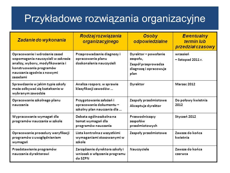 Przykładowe rozwiązania organizacyjne