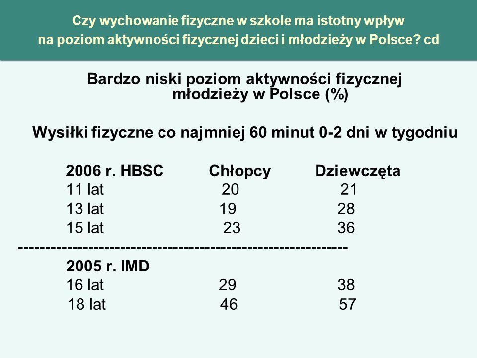 Bardzo niski poziom aktywności fizycznej młodzieży w Polsce (%)