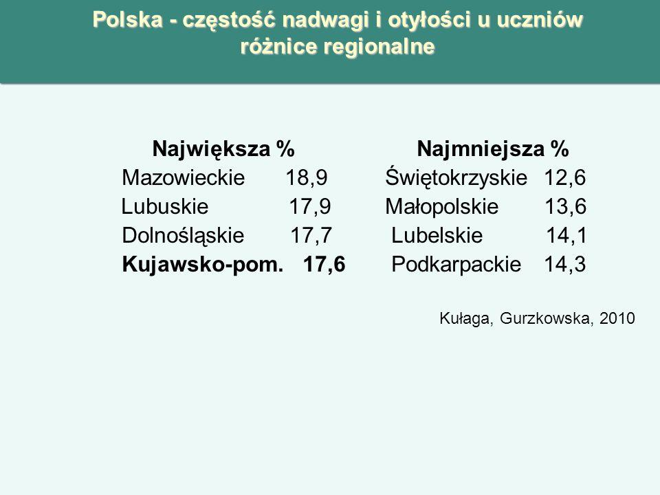 Polska - częstość nadwagi i otyłości u uczniów różnice regionalne