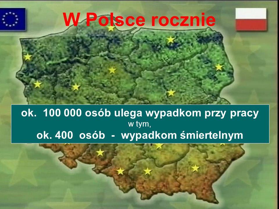 W Polsce rocznie ok. 100 000 osób ulega wypadkom przy pracy
