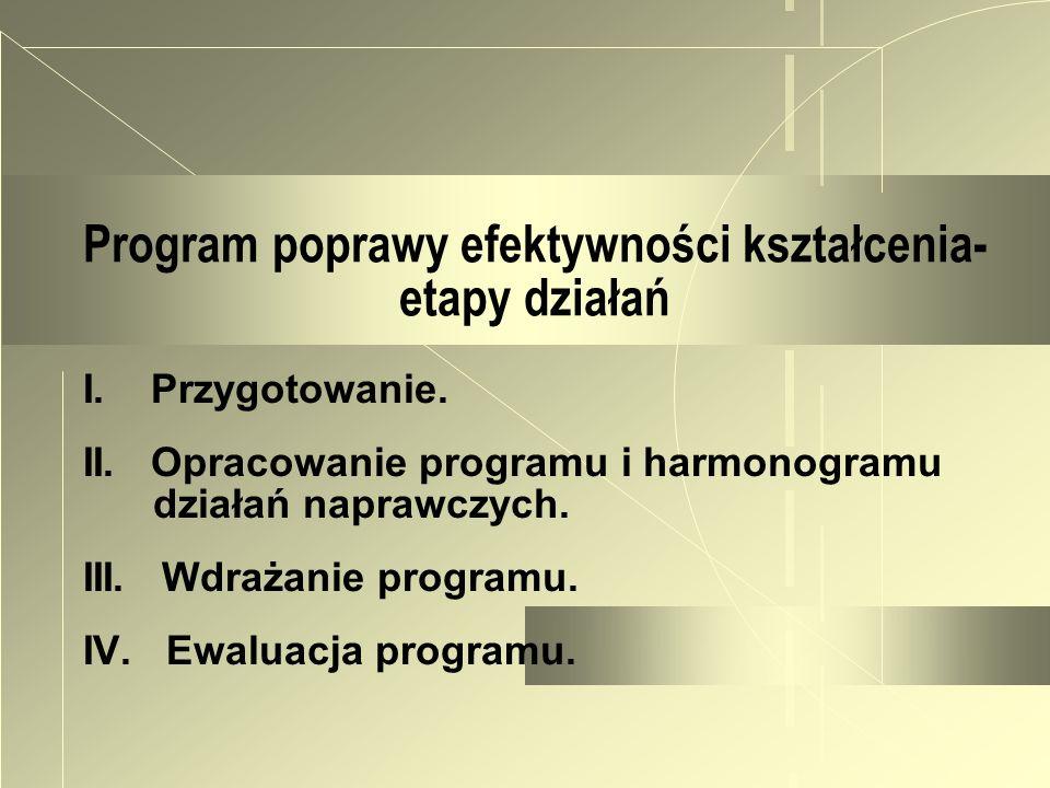 Program poprawy efektywności kształcenia- etapy działań