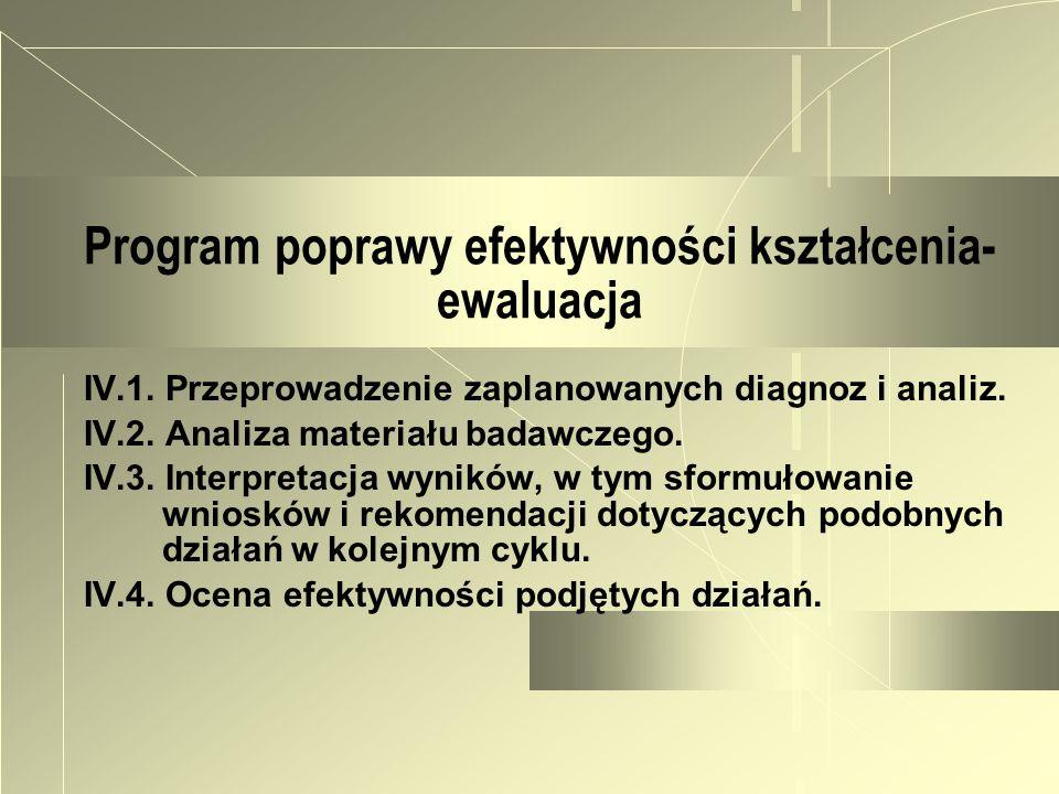 Program poprawy efektywności kształcenia- ewaluacja
