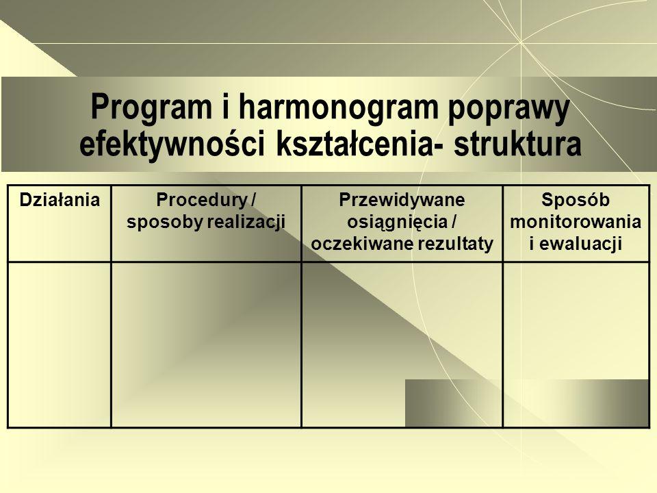 Program i harmonogram poprawy efektywności kształcenia- struktura