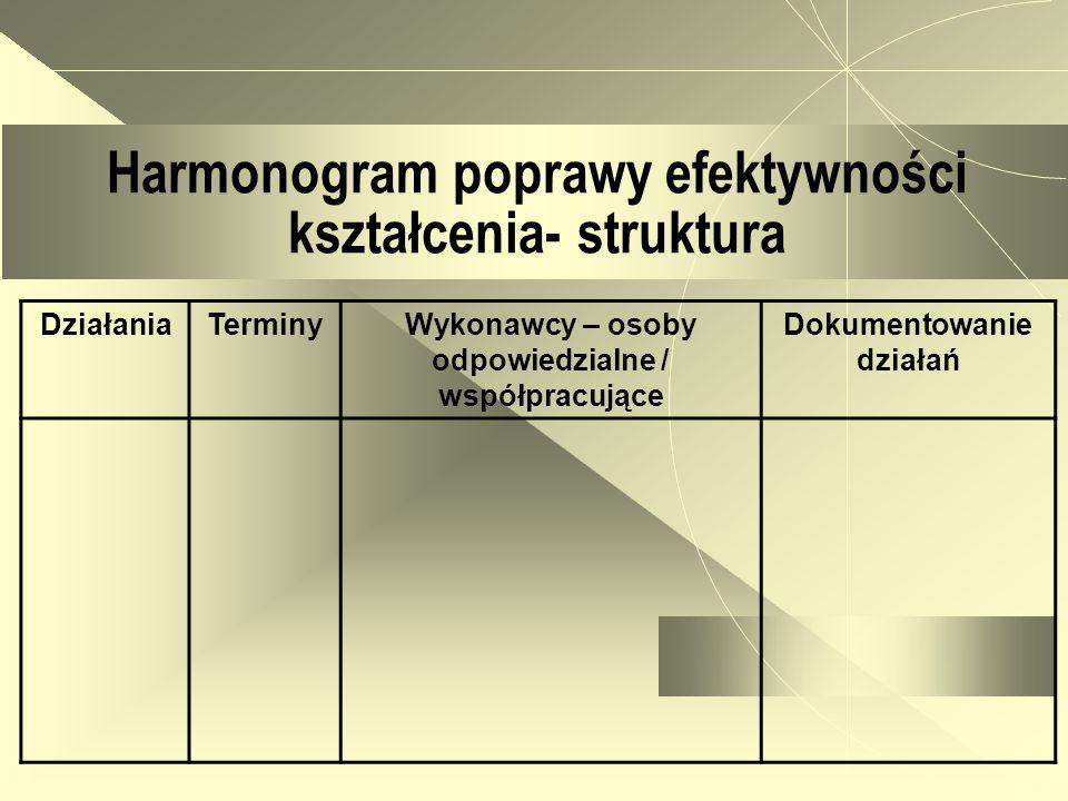 Harmonogram poprawy efektywności kształcenia- struktura