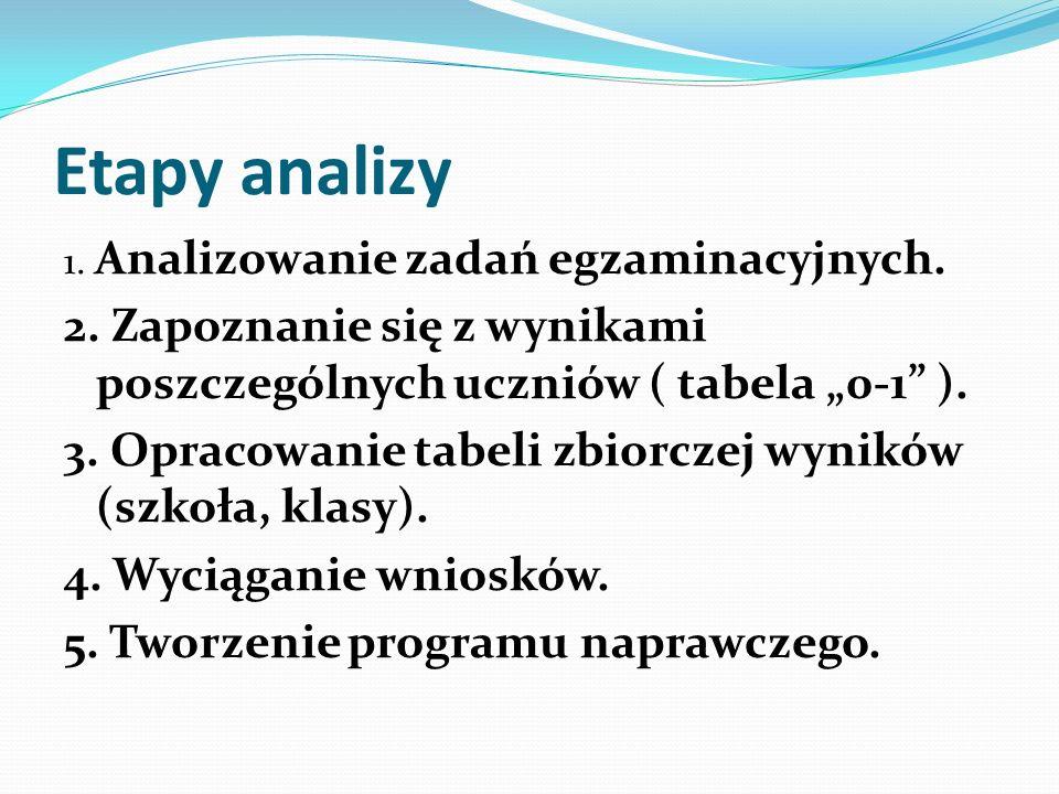 """Etapy analizy 1. Analizowanie zadań egzaminacyjnych. 2. Zapoznanie się z wynikami poszczególnych uczniów ( tabela """"0-1 )."""