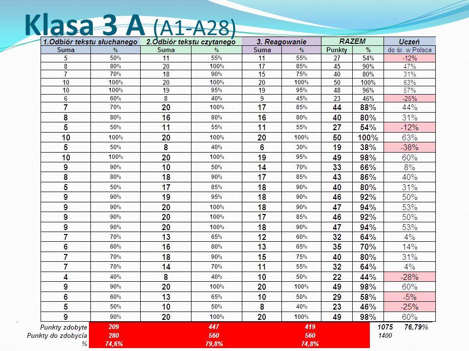 Klasa 3 A (A1-A28)