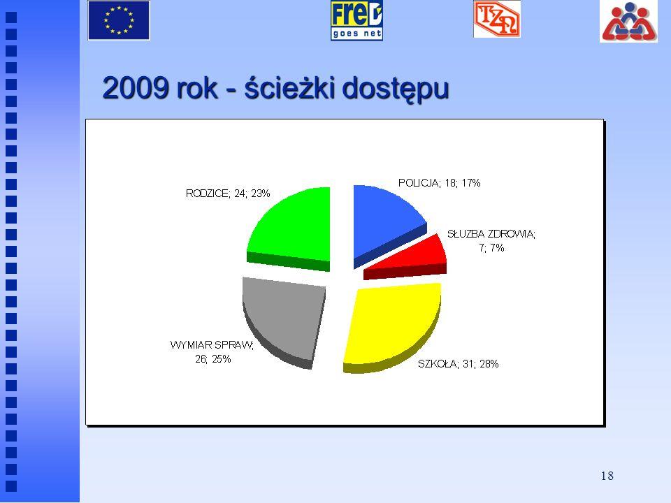 2009 rok - ścieżki dostępu