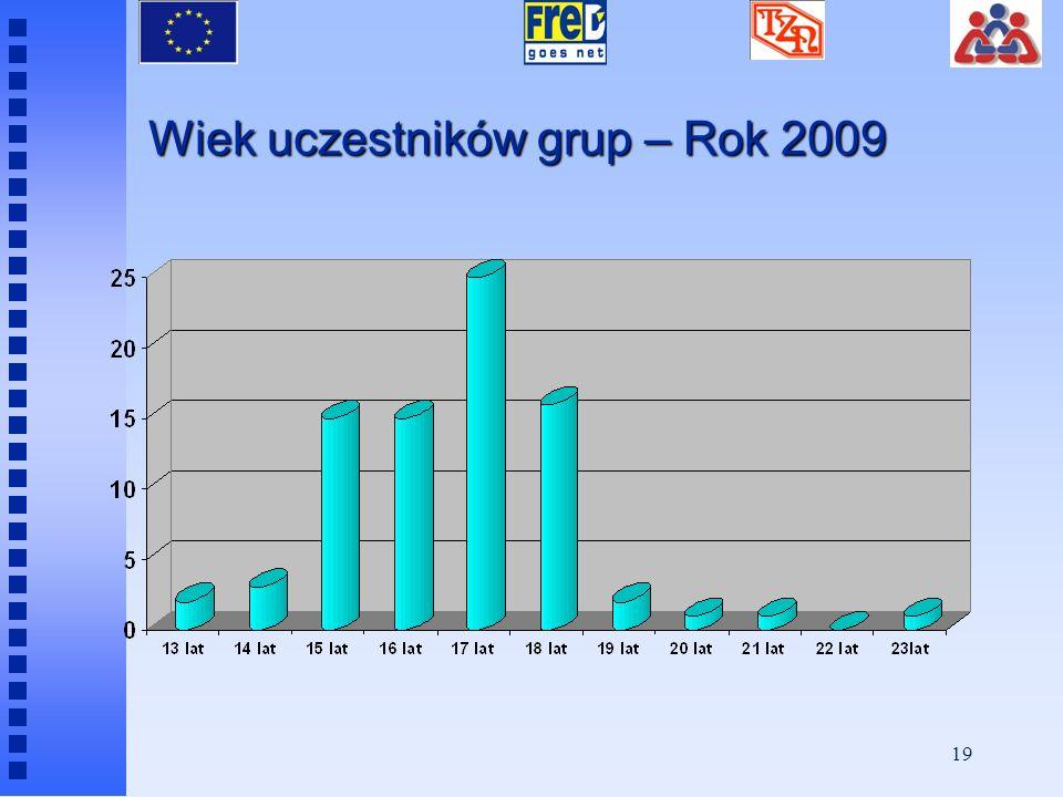 Wiek uczestników grup – Rok 2009