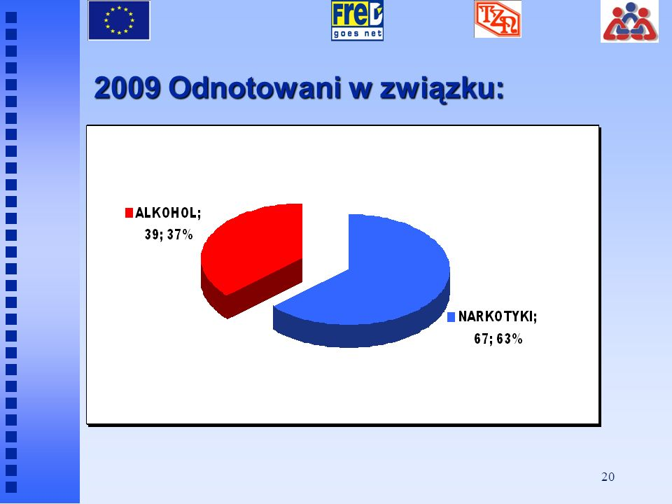 2009 Odnotowani w związku: