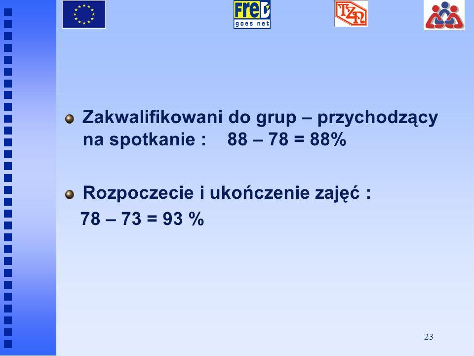 Zakwalifikowani do grup – przychodzący na spotkanie : 88 – 78 = 88%