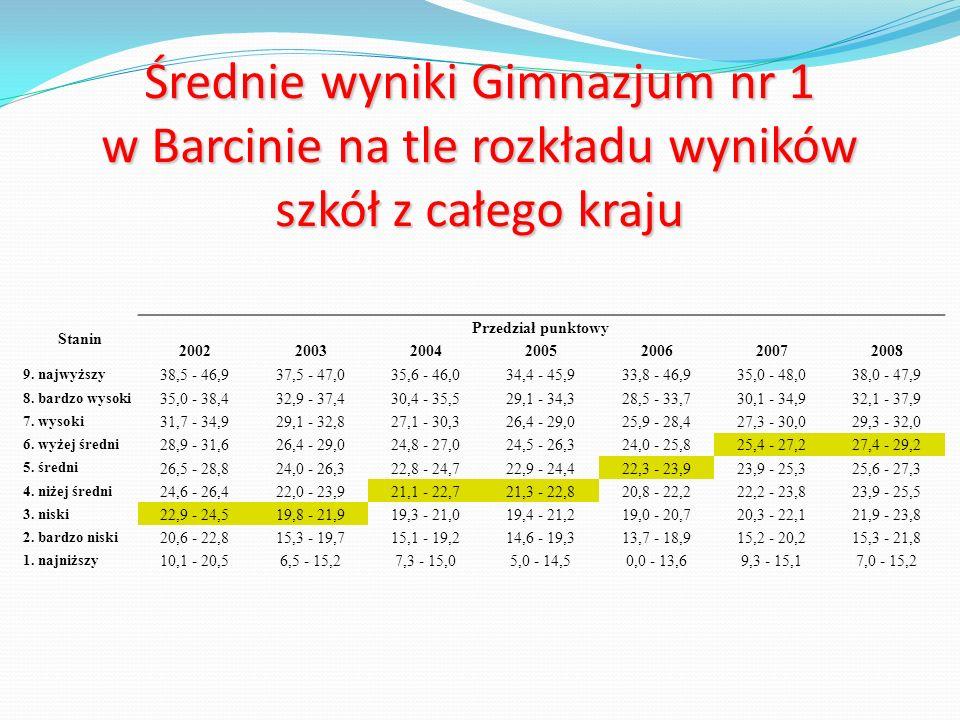 Średnie wyniki Gimnazjum nr 1 w Barcinie na tle rozkładu wyników szkół z całego kraju