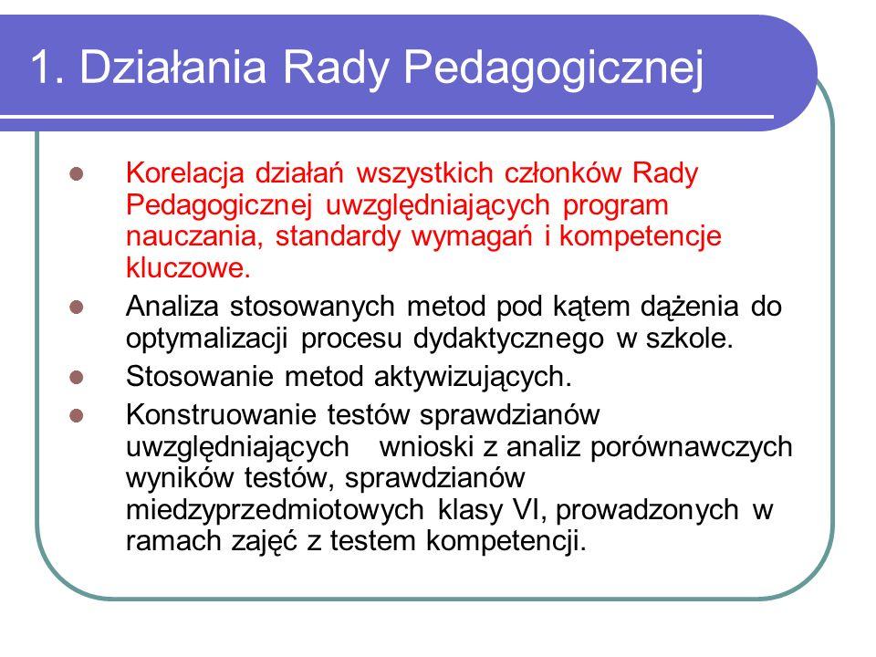 1. Działania Rady Pedagogicznej