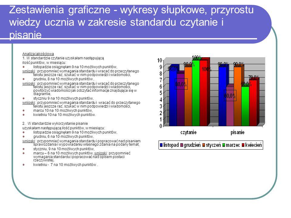 Zestawienia graficzne - wykresy słupkowe, przyrostu wiedzy ucznia w zakresie standardu czytanie i pisanie