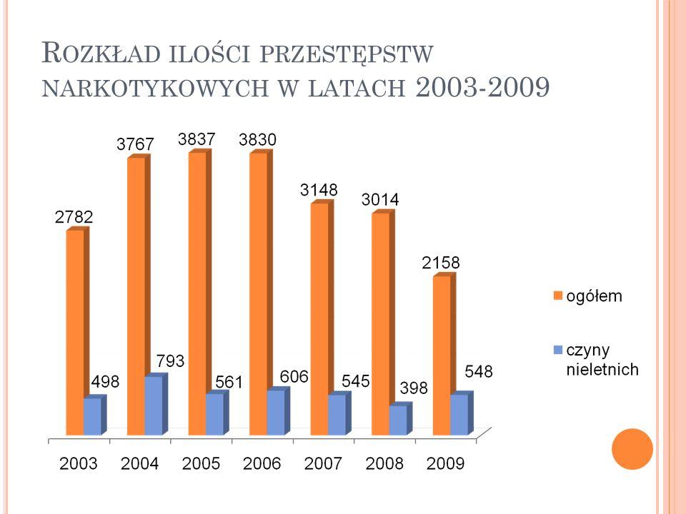 Rozkład ilości przestępstw narkotykowych w latach 2003-2009