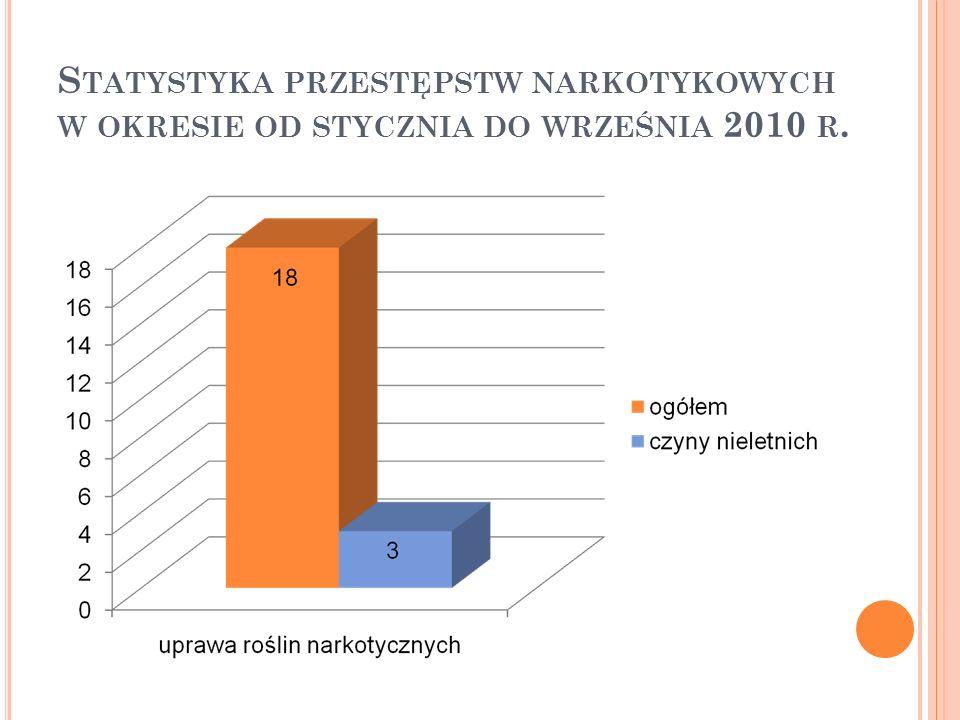 Statystyka przestępstw narkotykowych w okresie od stycznia do września 2010 r.