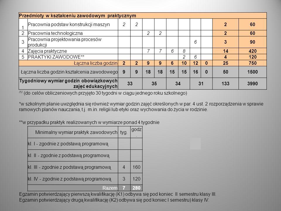 Przedmioty w kształceniu zawodowym praktycznym