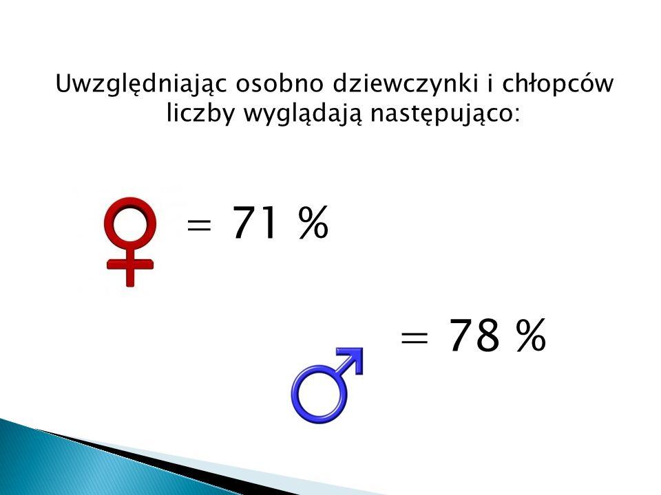 Uwzględniając osobno dziewczynki i chłopców liczby wyglądają następująco: