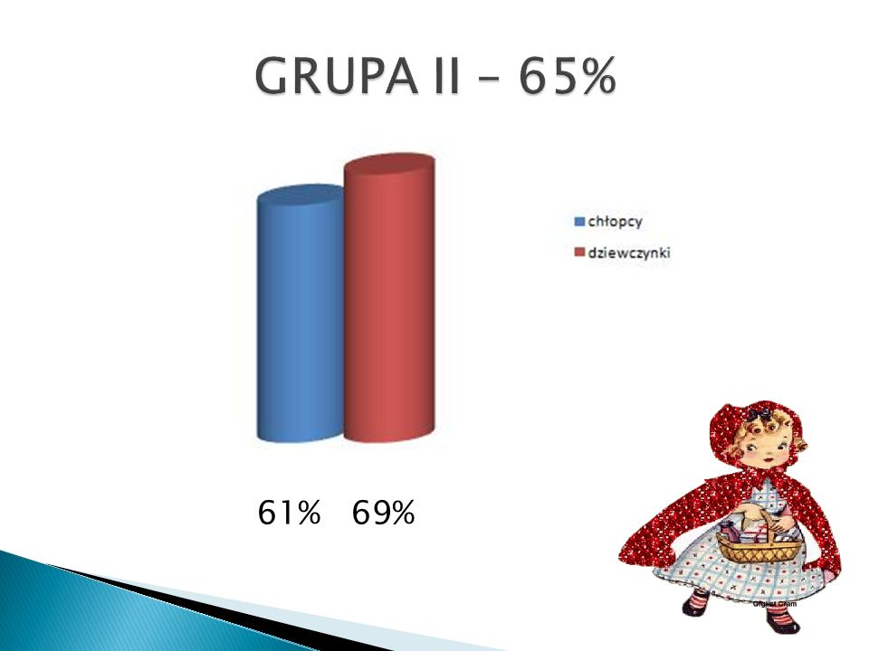GRUPA II – 65% 61% 69%