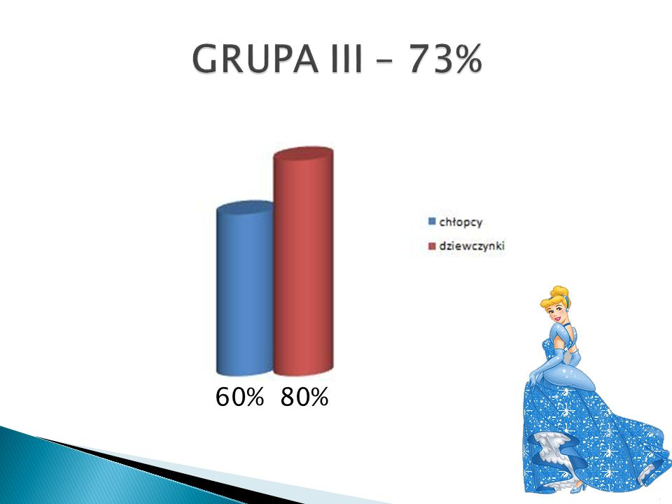 GRUPA III – 73% 60% 80%