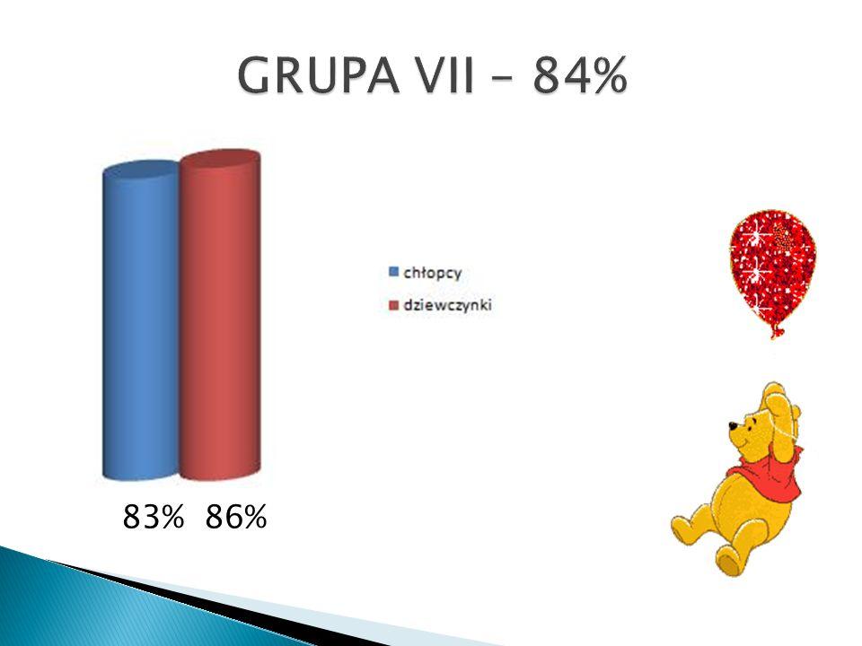 GRUPA VII – 84% 83% 86%