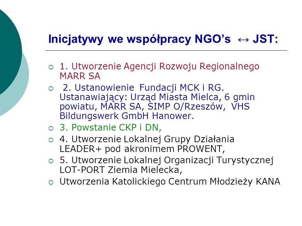 Inicjatywy we współpracy NGO's ↔ JST: