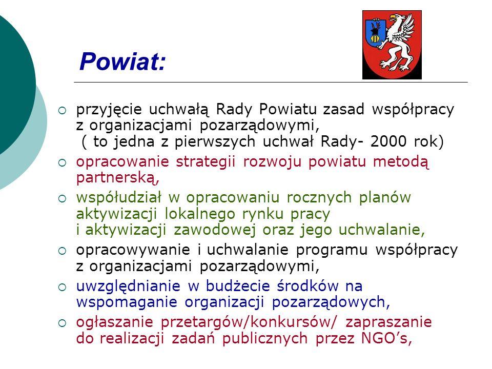 Powiat:przyjęcie uchwałą Rady Powiatu zasad współpracy z organizacjami pozarządowymi, ( to jedna z pierwszych uchwał Rady- 2000 rok)