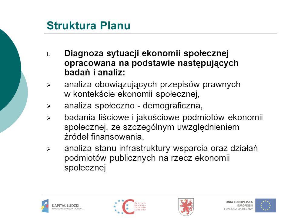 Struktura Planu Diagnoza sytuacji ekonomii społecznej opracowana na podstawie następujących badań i analiz: