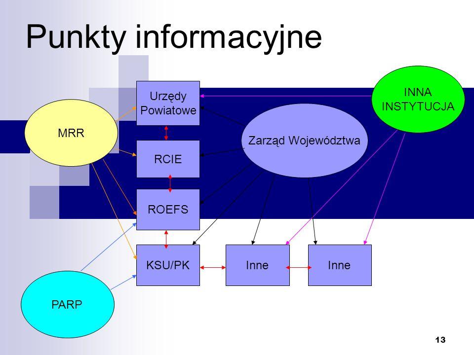 Punkty informacyjne System współfinansowania punktów informacyjnych