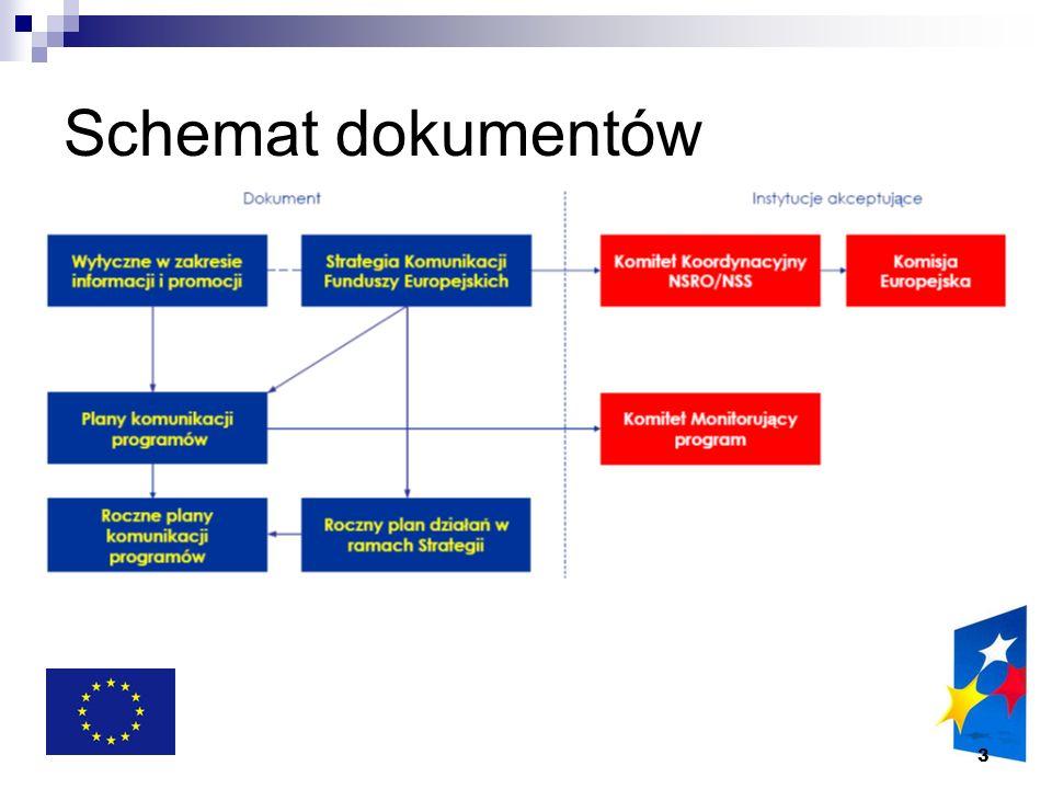 Schemat dokumentów
