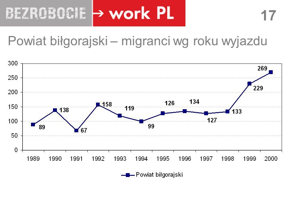 Powiat biłgorajski – migranci wg roku wyjazdu
