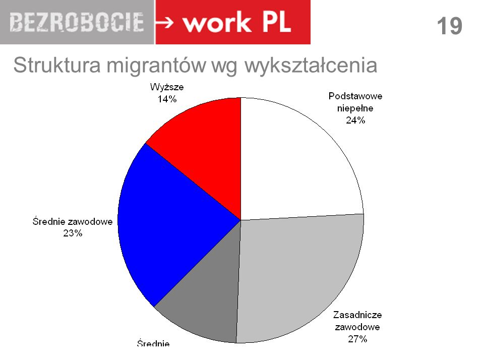 Struktura migrantów wg wykształcenia