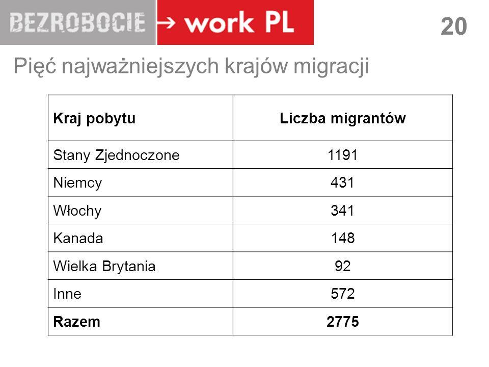 Pięć najważniejszych krajów migracji