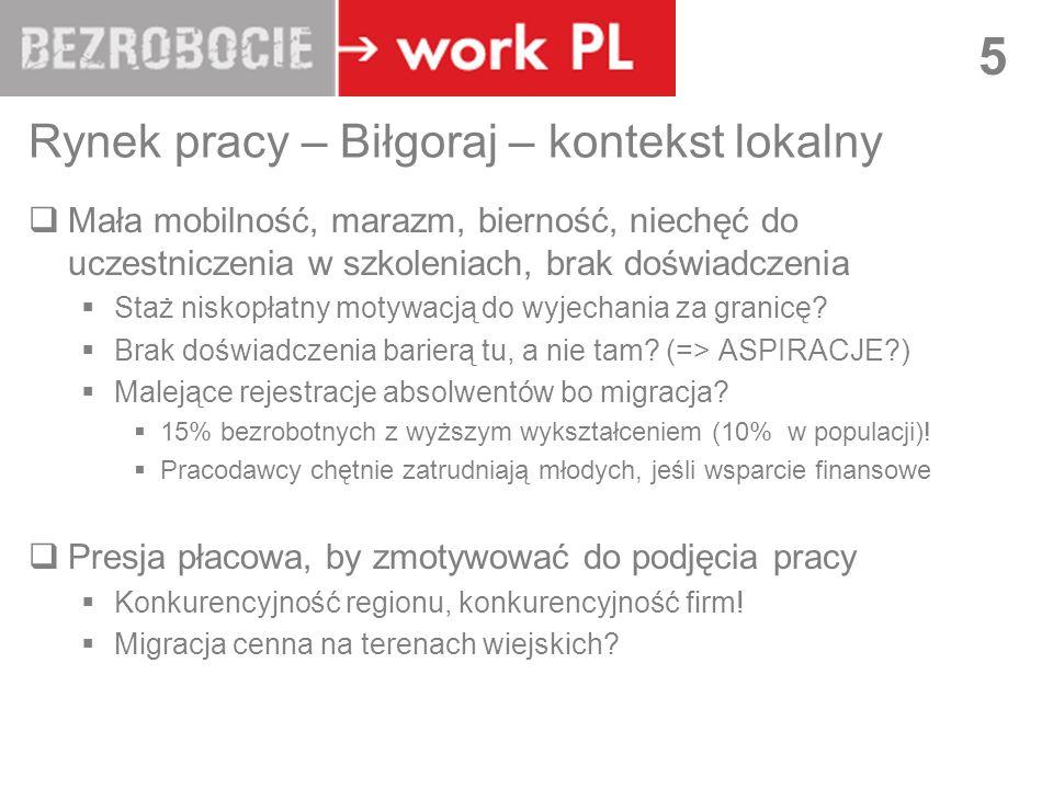 Rynek pracy – Biłgoraj – kontekst lokalny