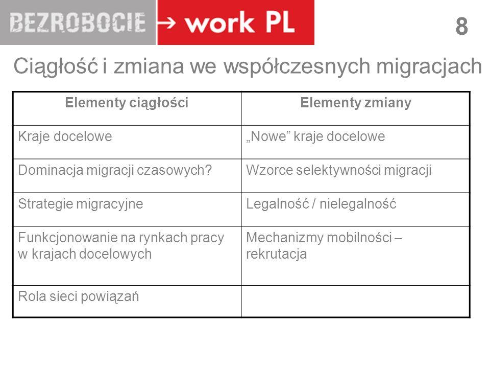 Ciągłość i zmiana we współczesnych migracjach