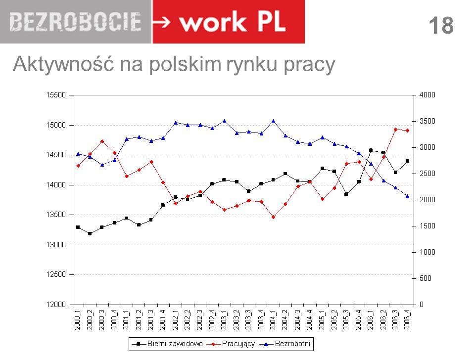 Aktywność na polskim rynku pracy