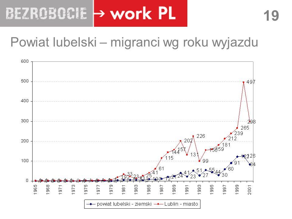 Powiat lubelski – migranci wg roku wyjazdu