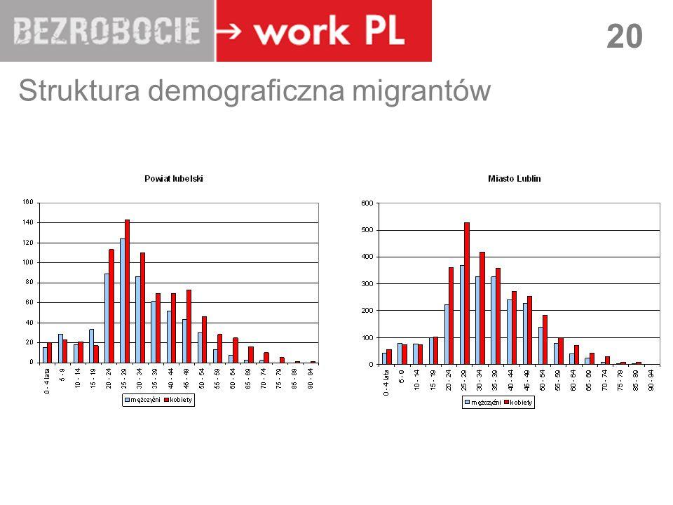 Struktura demograficzna migrantów