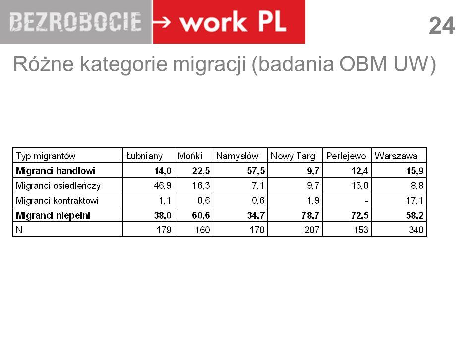 Różne kategorie migracji (badania OBM UW)
