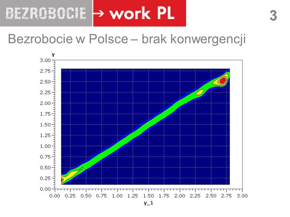Bezrobocie w Polsce – brak konwergencji