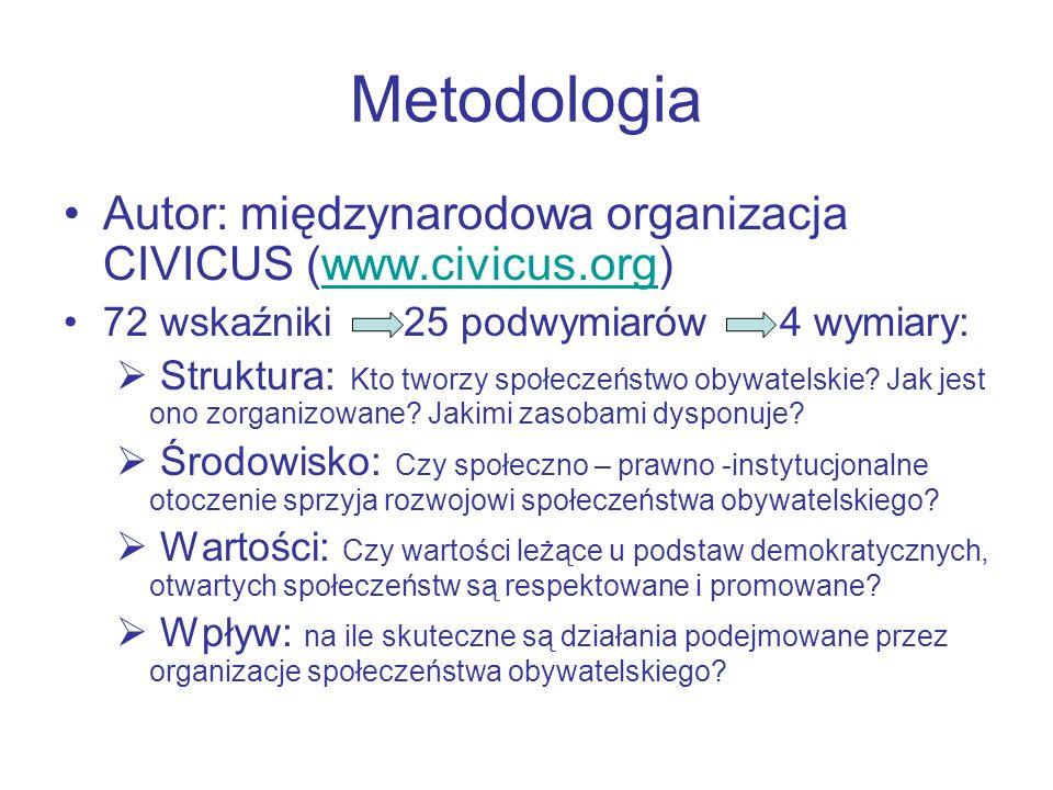 Metodologia Autor: międzynarodowa organizacja CIVICUS (www.civicus.org) 72 wskaźniki 25 podwymiarów 4 wymiary: