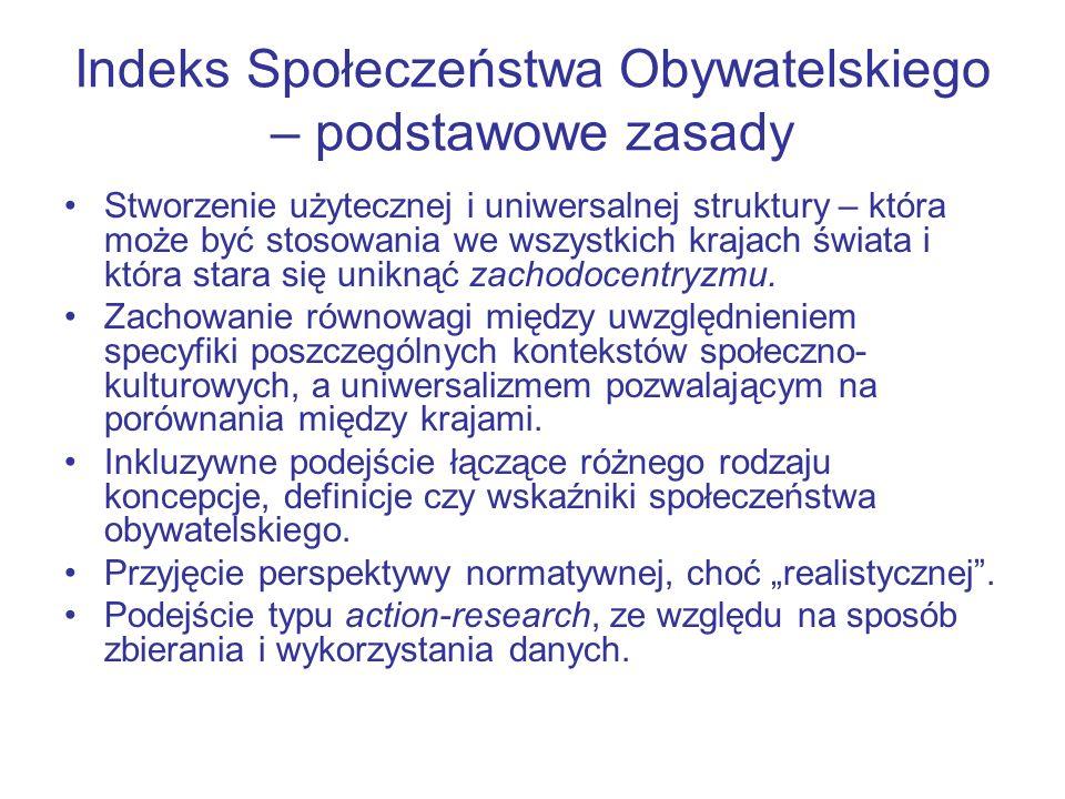 Indeks Społeczeństwa Obywatelskiego – podstawowe zasady